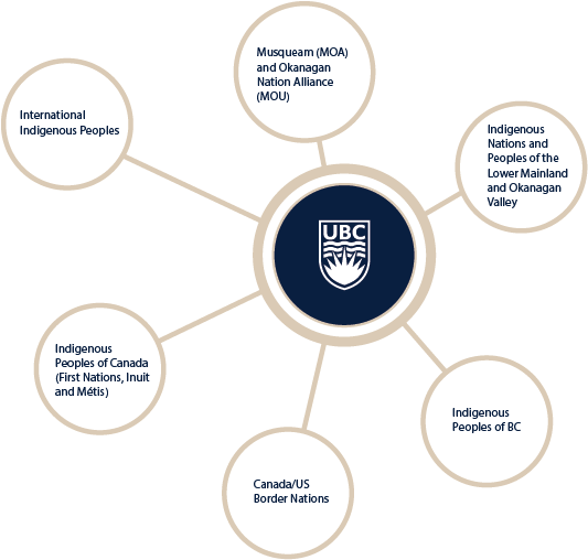 A 6-armed spider diagram with the UBC Logo at the centre. The arms read: International Indigenous Peoples, Musqueam (MOA) and Okanagan Nation Alliance (MOU), Indigenous Nations and Peoples of the Lower Mainland and Okanagan Valley, Indigenous Peoples of BC, Canada/US Border Nations, and Indigenous Peoples of Canada (First Nations, Inuit and Métis)